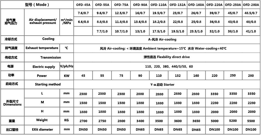 无油螺杆压缩机/空气压缩机