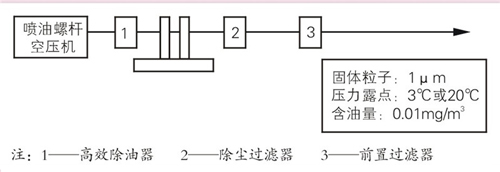 国内冶金行业空气压缩机应用情况综述