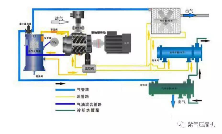 lols9竞猜-双极压缩空压机,为世界节能!