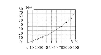 空压机变频节能实施可行性分析