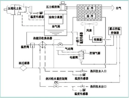 空压机露点控温系统流程介绍