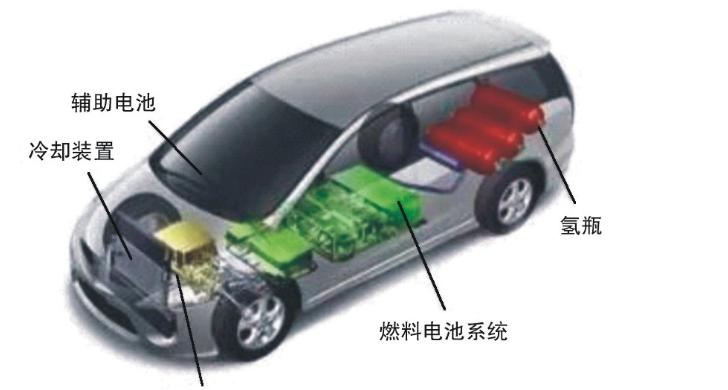 新能源汽车燃料电池 成为压缩机新兴市场契机
