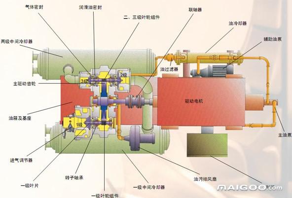 离心空压机工作原理 离心空压机优缺点